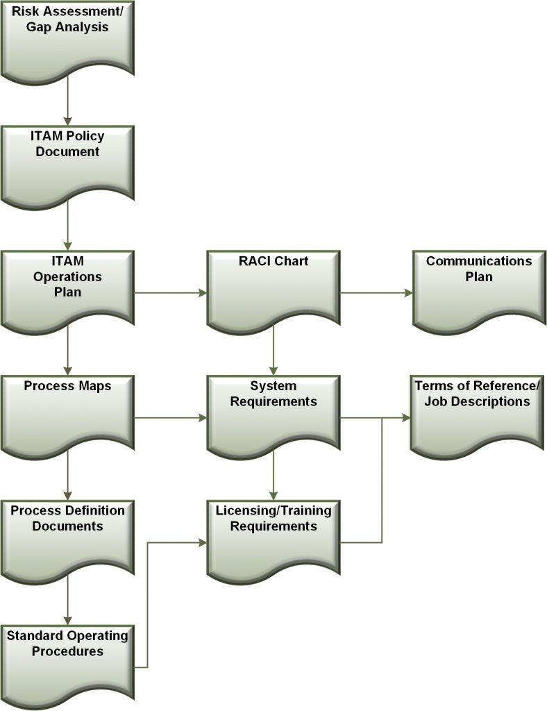 ITAM Document Hierarchy